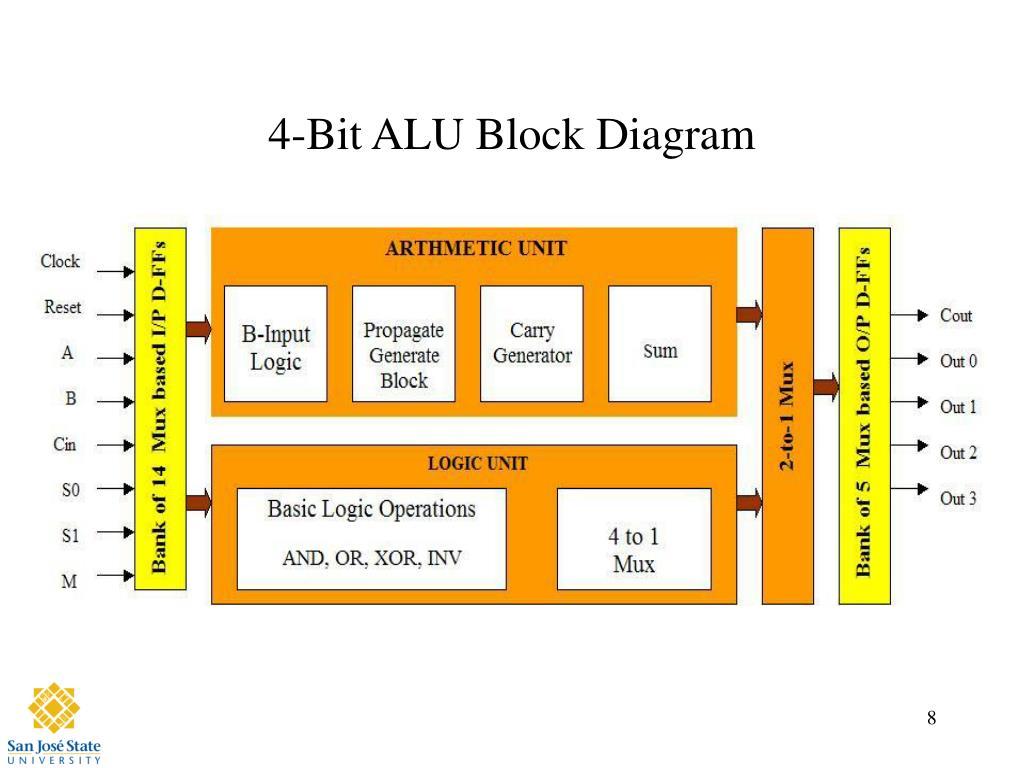 PPT - Design of 4-bit ALU PowerPoint Presentation, free download - ID:335270SlideServe