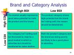 brand and category analysis35