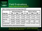 field evaluations36