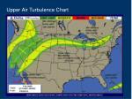 upper air turbulence chart