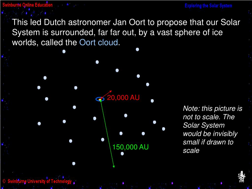 This led Dutch astronomer Jan Oort to propose that our Solar System is surrounded, far far out, by a vast sphere of ice worlds, called the