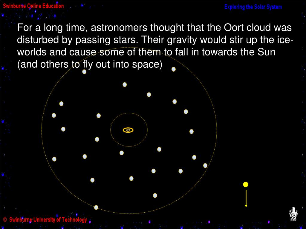For a long time, astronomers thought that the Oort cloud was disturbed by passing stars. Their gravity would stir up the ice-worlds and cause some of them to fall in towards the Sun (and others to fly out into space)