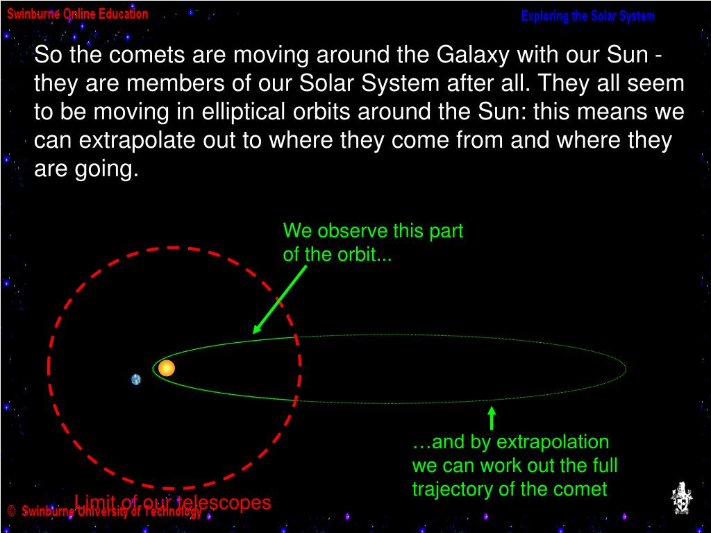 So the comets are moving around the Galaxy with our Sun - they are members of our Solar System after all. They all seem to be moving in elliptical orbits around the Sun: this means we can extrapolate out to where they come from and where they are going.
