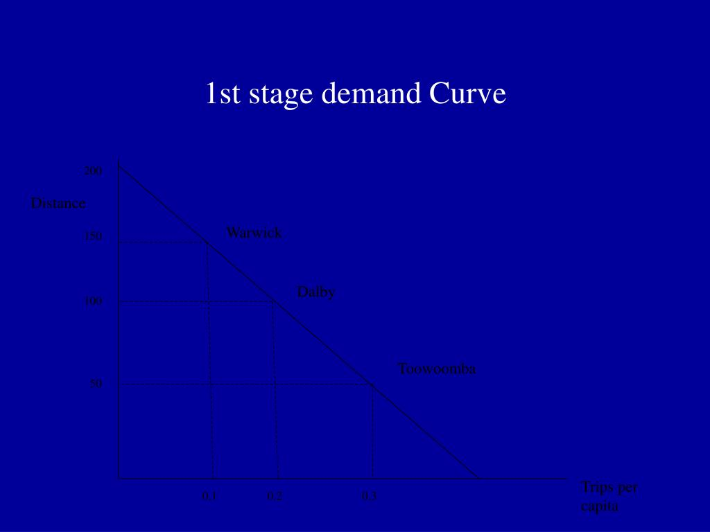 1st stage demand Curve