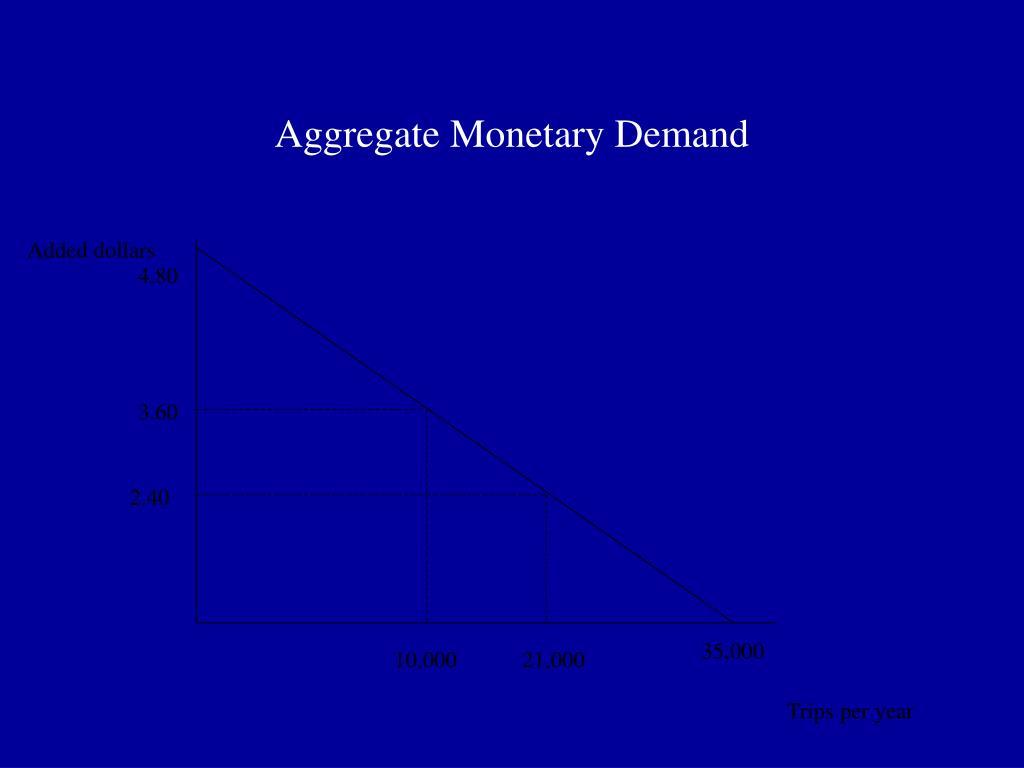 Aggregate Monetary Demand