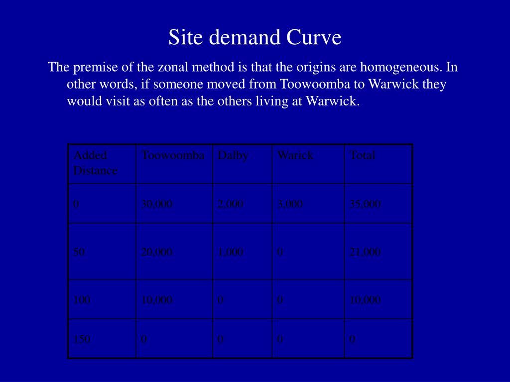 Site demand Curve