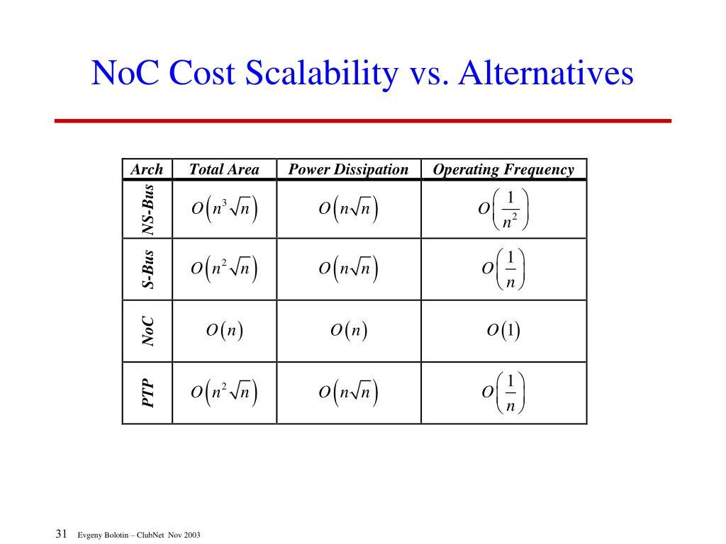 NoC Cost Scalability vs. Alternatives