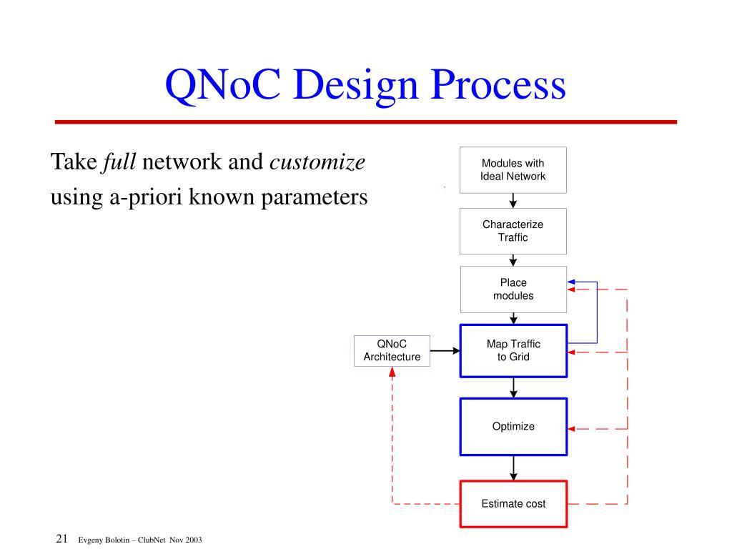 QNoC Design Process