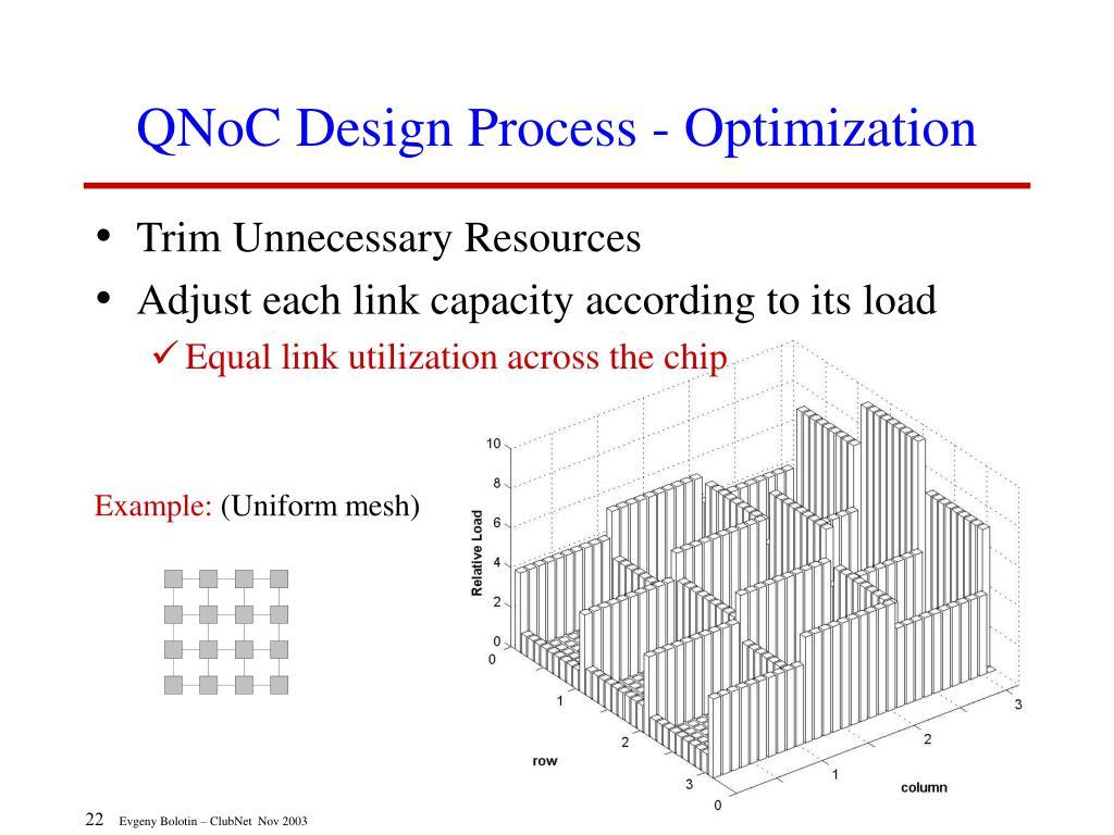 QNoC Design Process - Optimization