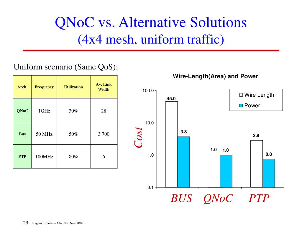 QNoC vs. Alternative Solutions