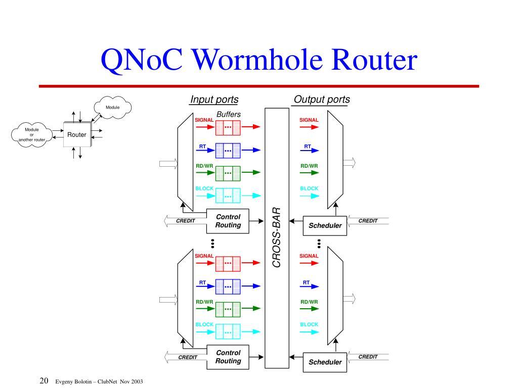 QNoC Wormhole Router