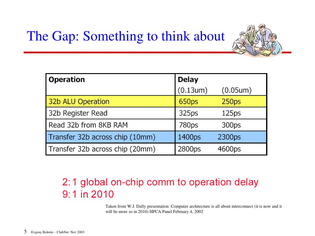 The Gap: Something to think about