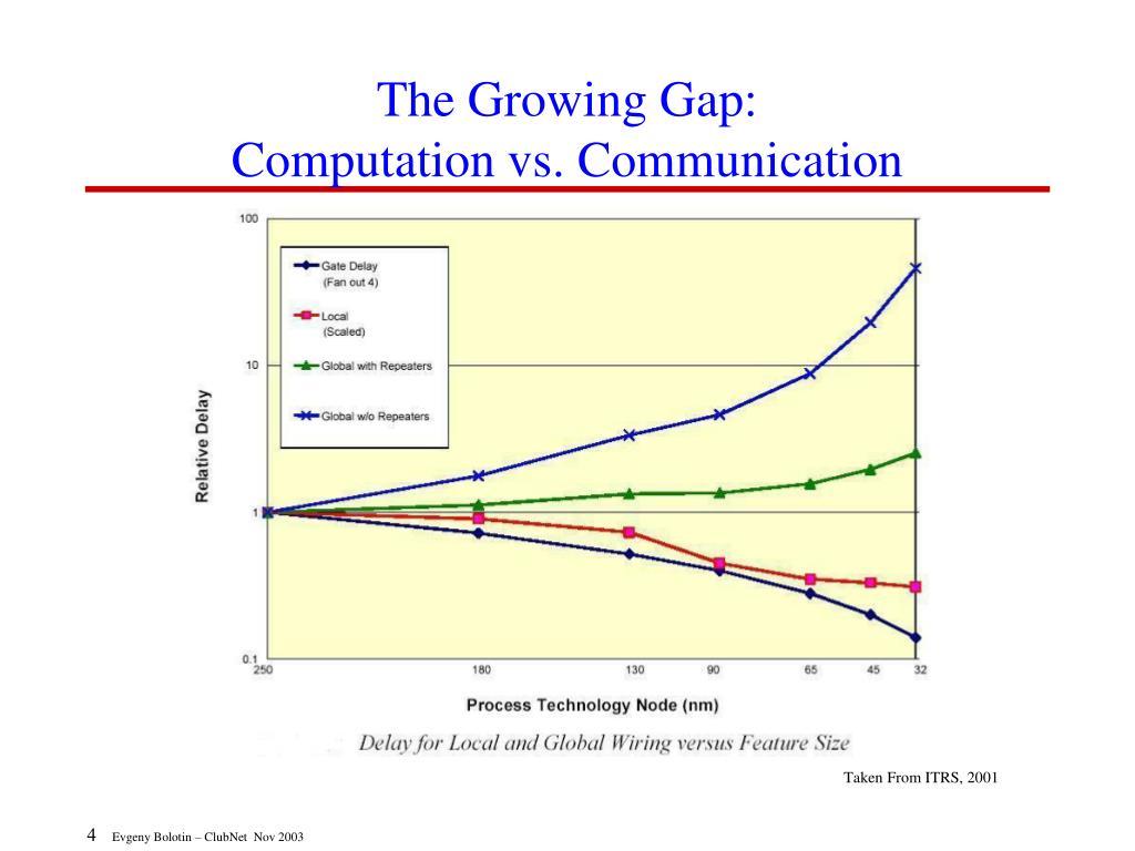 The Growing Gap: