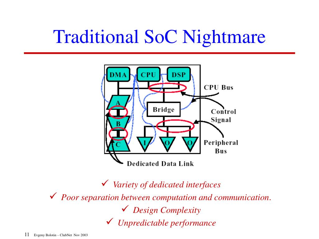 Traditional SoC Nightmare