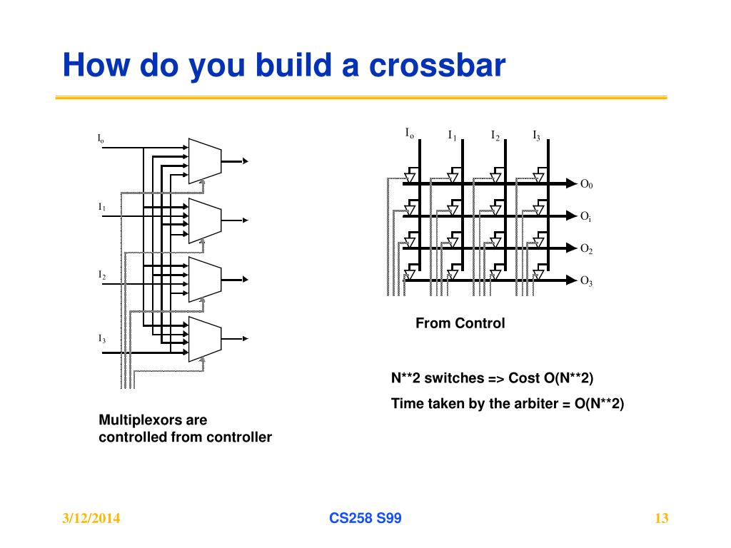 How do you build a crossbar