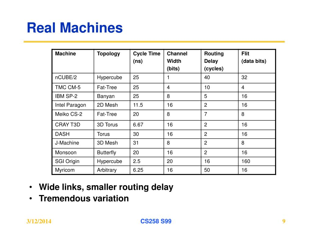 Real Machines