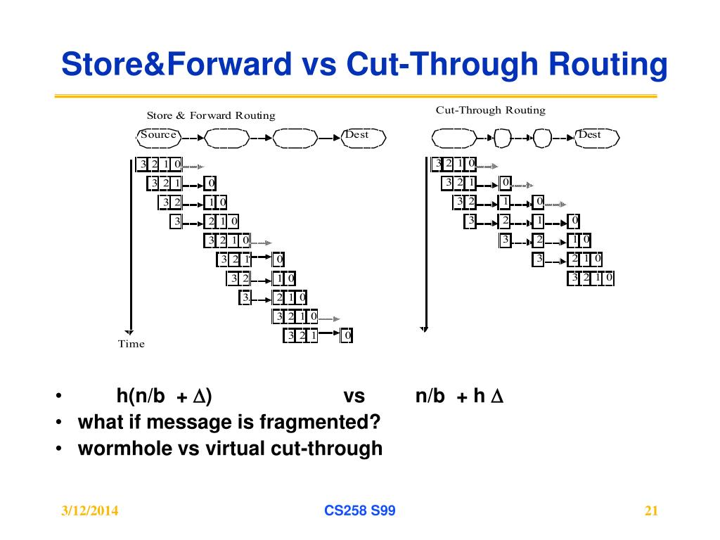 Store&Forward vs Cut-Through Routing