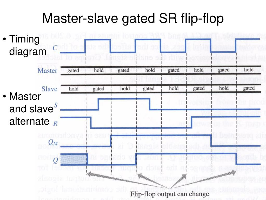 Logic Diagram For T Flip Flop Sr Latch Reveolution Of Wiring Ppt D Powerpoint Presentation Id 335726 And Truth Table Gated