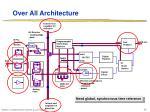 over all architecture28