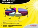 2006 worldwide market share