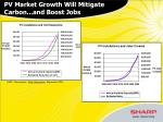 pv market growth will mitigate carbon and boost jobs
