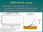 nws noaa usage