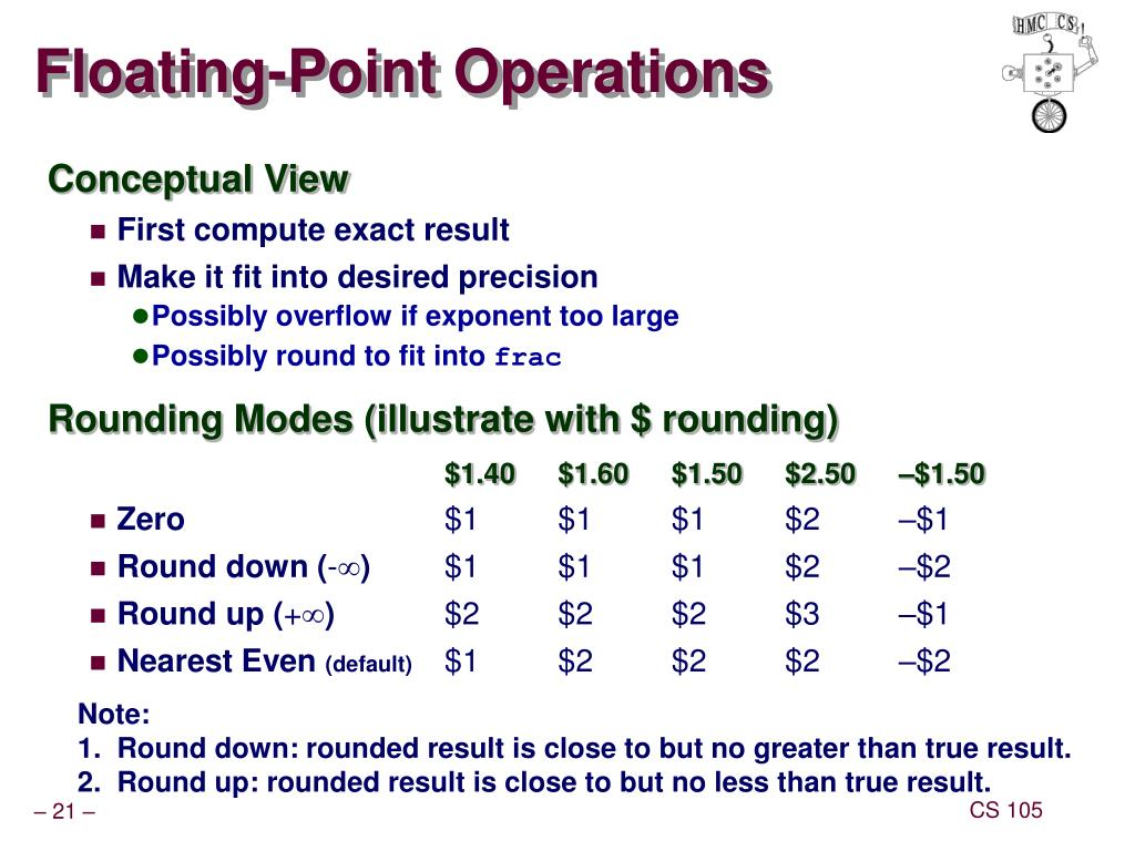 Ppt Floating Point Powerpoint Presentation Free Download Id 335828