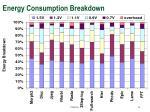energy consumption breakdown