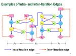 examples of intra and inter iteration edges