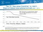 top 15 non asian countries vs asia s share of global international arrivals 2002 2011