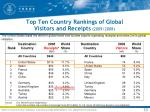 top ten country rankings of global visitors and receipts 2009 2008