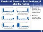 empirical results distributions of leq by rating