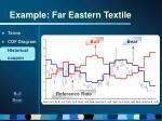 example far eastern textile44