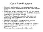 cash flow diagrams
