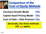comparison of the cost of equity methods