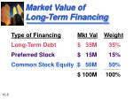 market value of long term financing