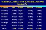 terminal illness active euthanasia for pain number