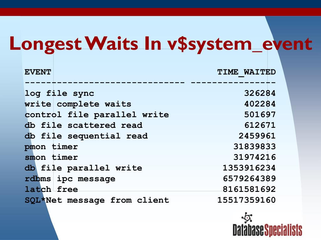 Longest Waits In v$system_event