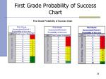 first grade probability of success chart