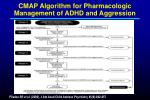 cmap algorithm for pharmacologic management of adhd and aggression