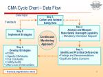 cma cycle chart data flow