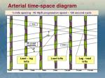 arterial time space diagram
