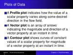 plots of data