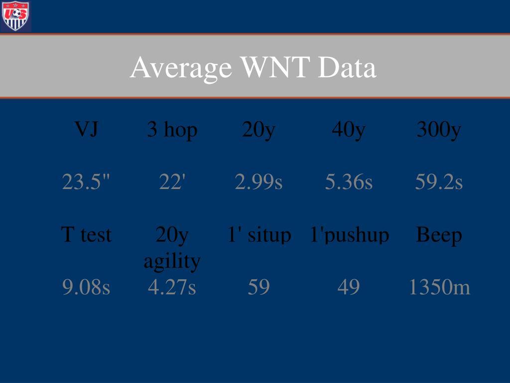Average WNT Data