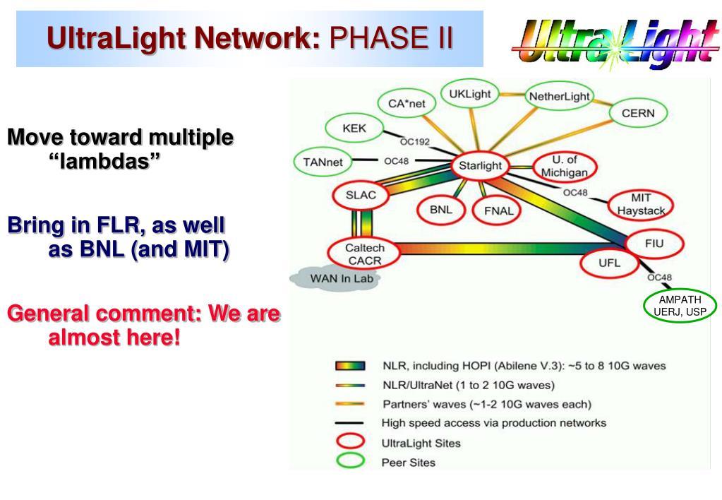 UltraLight Network: