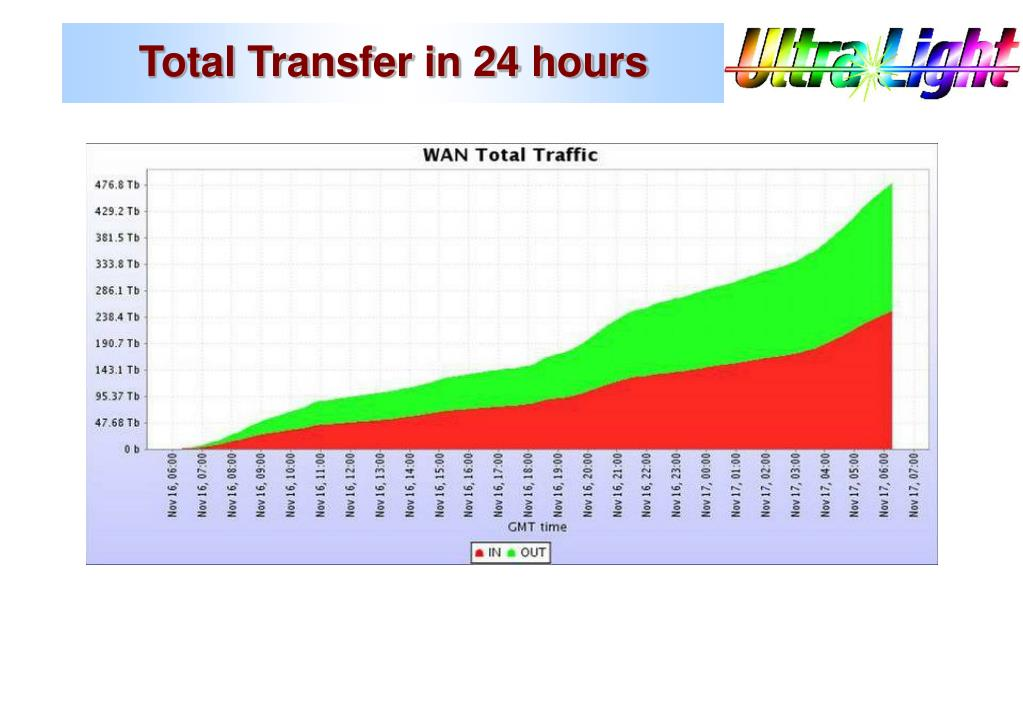 Total Transfer in 24 hours