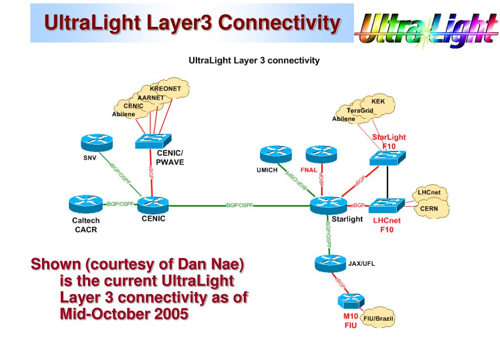 UltraLight Layer3 Connectivity
