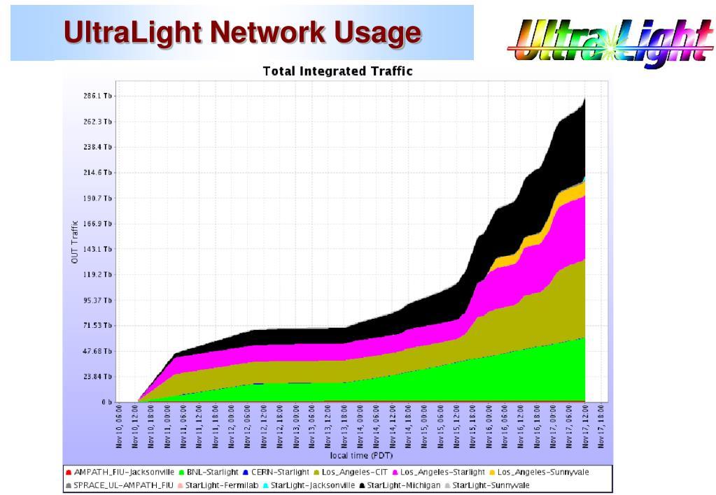 UltraLight Network Usage