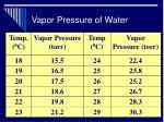 vapor pressure of water