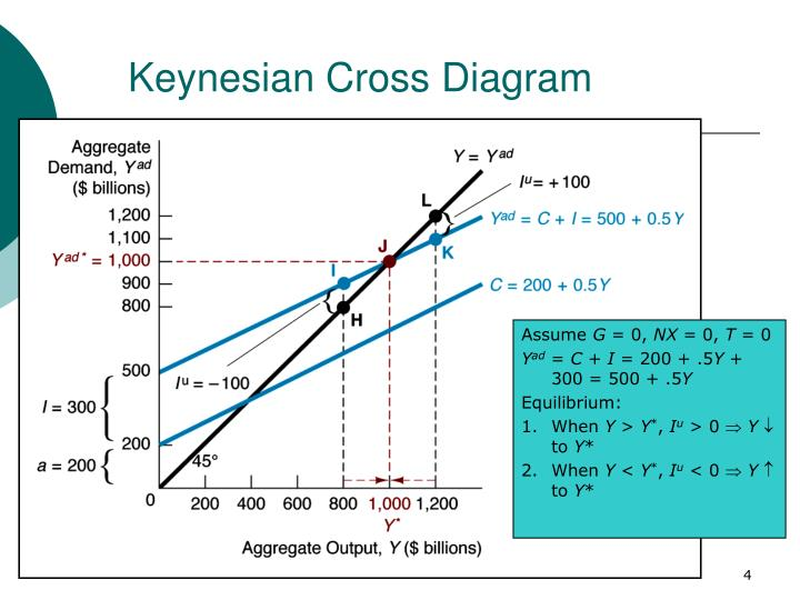 Ppt The Keynesian Framework And The Islm Model Powerpoint